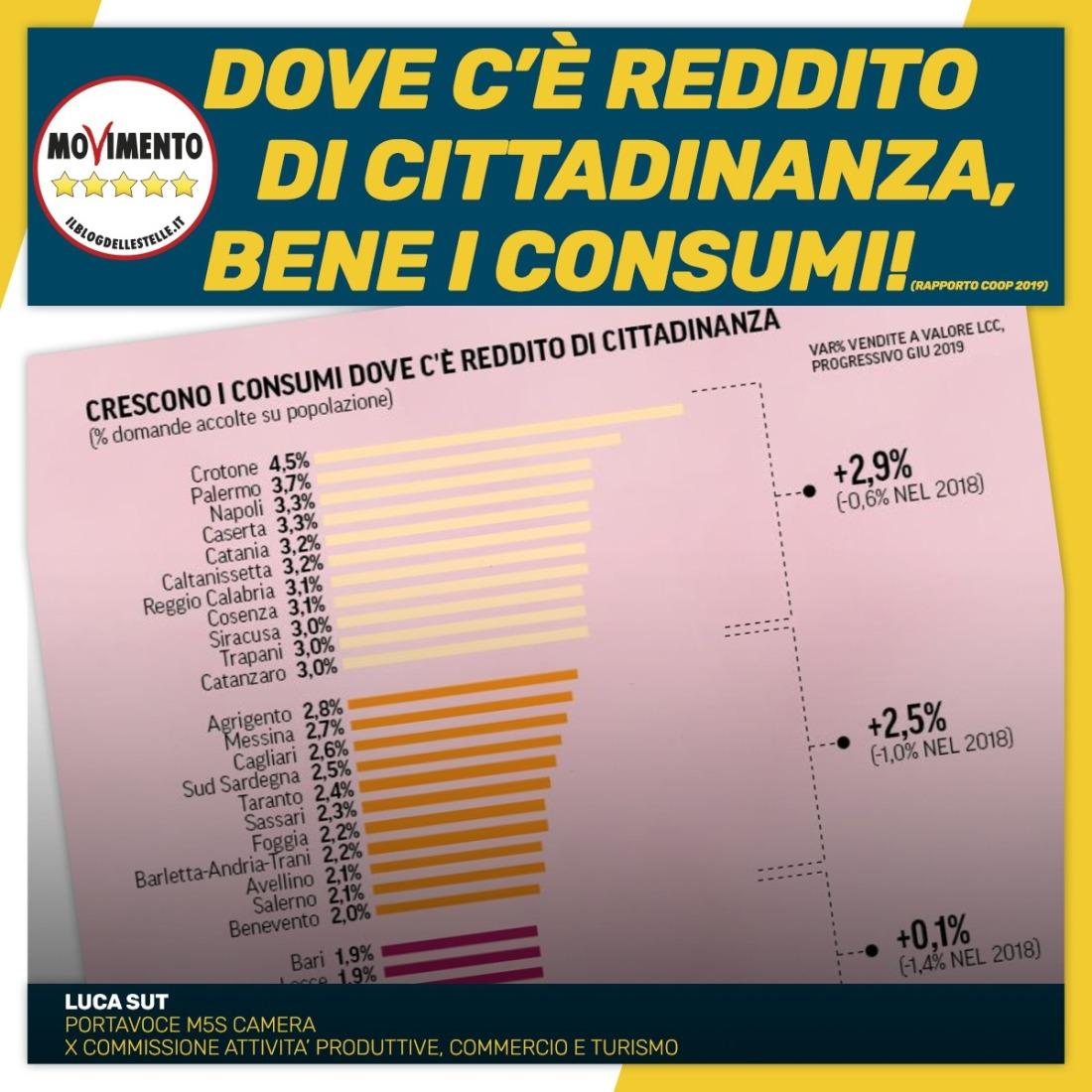 ?DOVE C'E' REDDITO DI CITTADINANZA, BENE I CONSUMI! - M5S notizie m5stelle.com